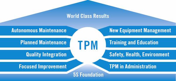 Public Training Total Productive Maintenance (TPM)